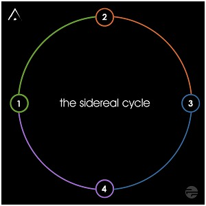 The Sidereal Cycle